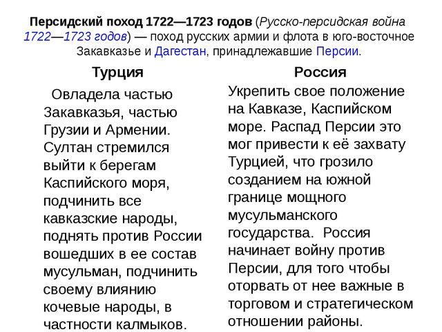 Персидский поход 1722—1723 годов(Русско-персидская война 1722—1723годов)—...