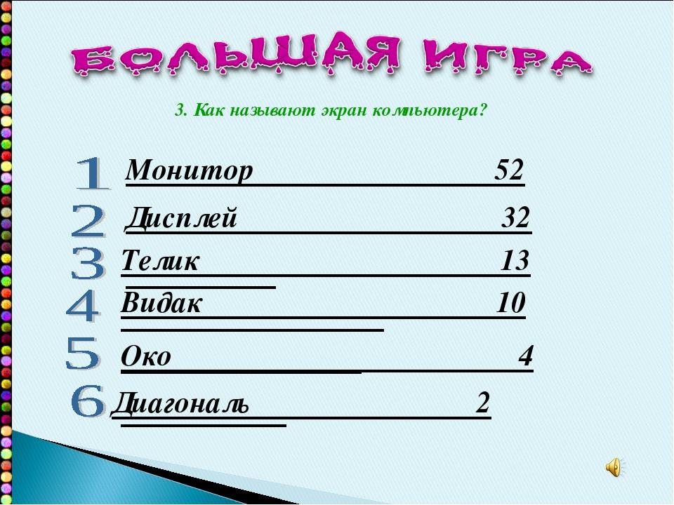 Монитор 52 Дисплей 32 Телик 13 Видак 10 Око 4 Диагональ 2 3. Как называют экр...