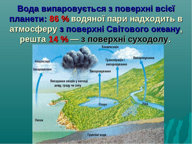 Вода випаровується з поверхні всієї планети: 86% водяної пари надходить в ат...
