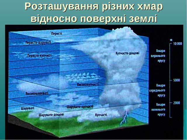Розташування різних хмар відносно поверхні землі