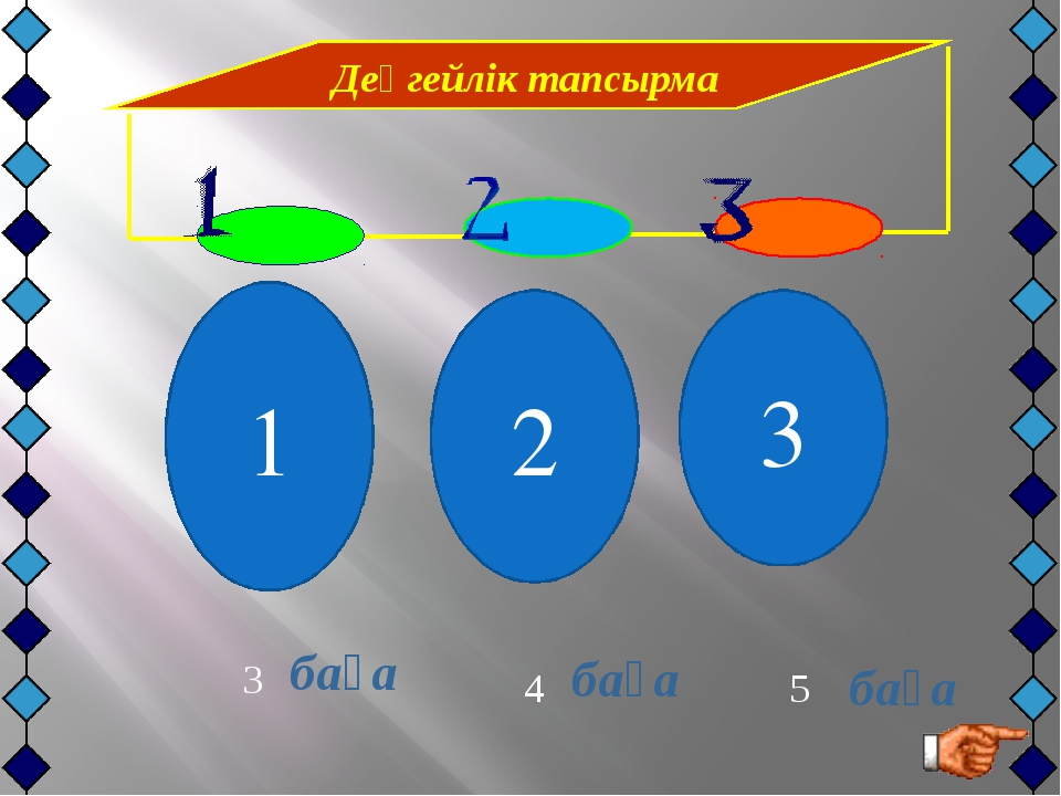 3 1.Презентацияны қорғау. 2.Мазмұнын ашу. 3.Уақытты үнемдеу.