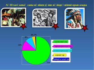 АҚШ халқының саны жөнінен дүние жүзінде үшінші орын алады еуропалықтар афроам