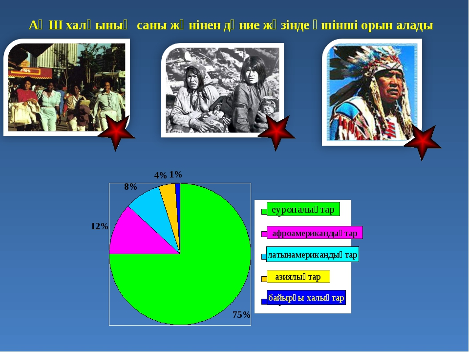 АҚШ халқының саны жөнінен дүние жүзінде үшінші орын алады еуропалықтар афроам...