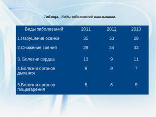Таблица. Виды заболеваний школьников. Виды заболеваний201120122013 1.Наруш