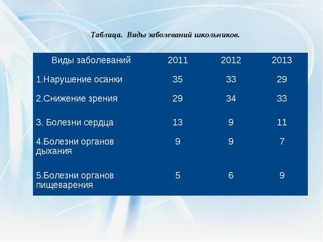 Таблица. Виды заболеваний школьников. Виды заболеваний201120122013 1.Наруш...