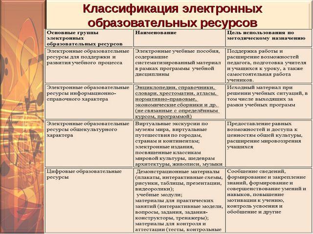 Классификация электронных образовательных ресурсов