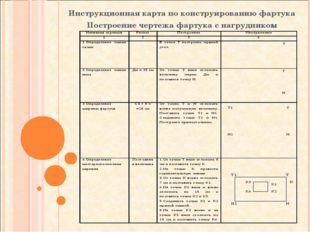 Инструкционная карта по конструированию фартука Построение чертежа фартука с