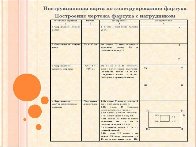 Инструкционная карта по конструированию фартука Построение чертежа фартука с...