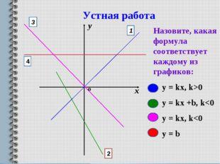 Назовите, какая формула соответствует каждому из графиков: y = kx, k>0 y = kx