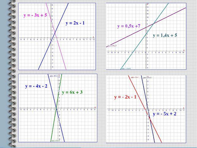 у = 2х - 1 у = - 3х + 5 у = - 4х - 2 у = 6х + 3 у = 0,5х +7 у = 1,4х + 5 Пров...