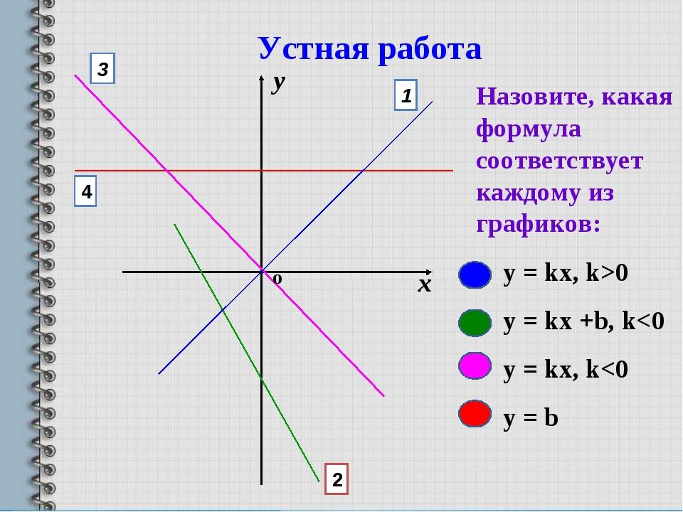 Назовите, какая формула соответствует каждому из графиков: y = kx, k>0 y = kx...