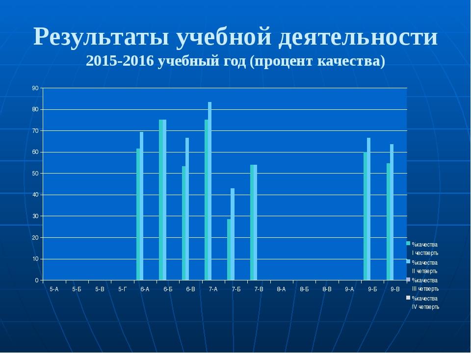 Результаты учебной деятельности 2015-2016 учебный год (процент качества)