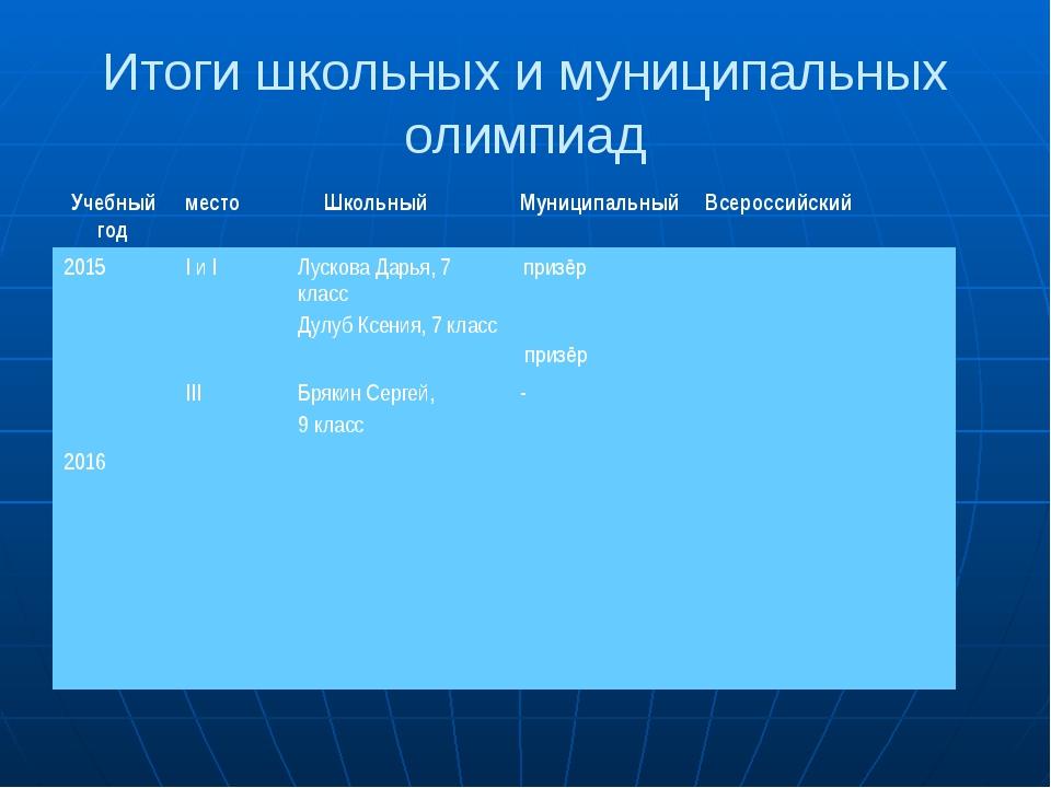 Итоги школьных и муниципальных олимпиад Учебный год место Школьный Муниципаль...