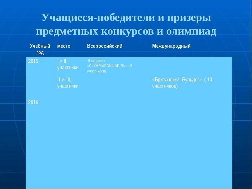 Учащиеся-победители и призеры предметных конкурсов и олимпиад Учебный год мес...