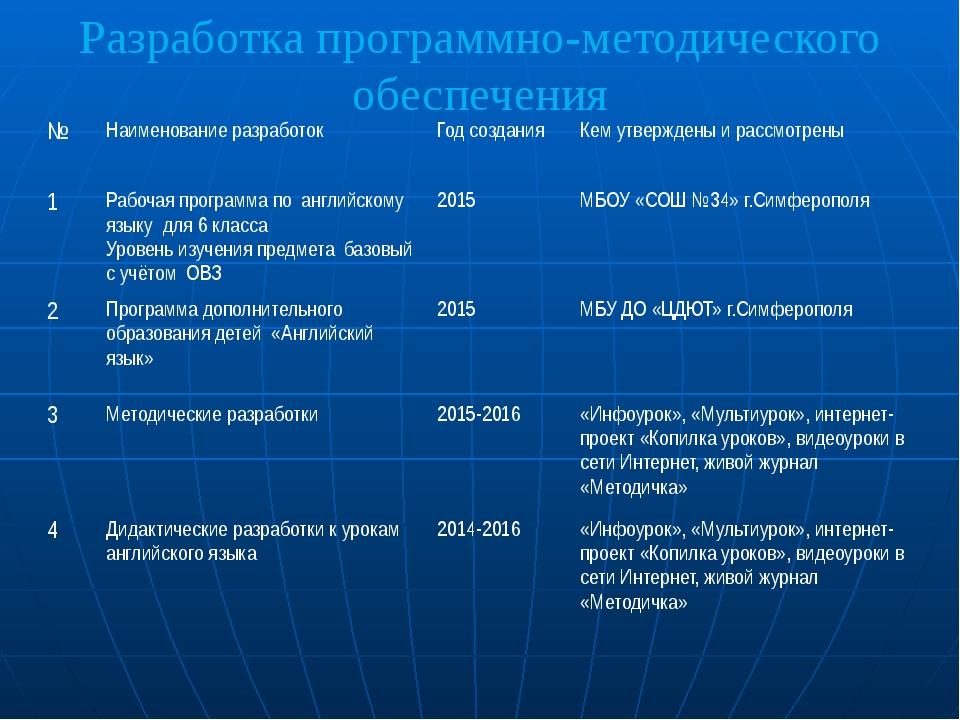 Разработка программно-методического обеспечения № Наименование разработок Год...