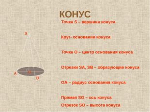 КОНУС S О В А Точка S – вершина конуса Круг- основание конуса Точка О – центр