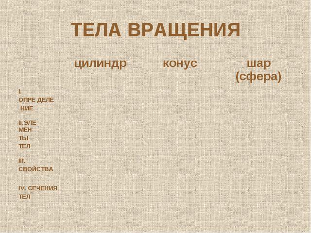 ТЕЛА ВРАЩЕНИЯ