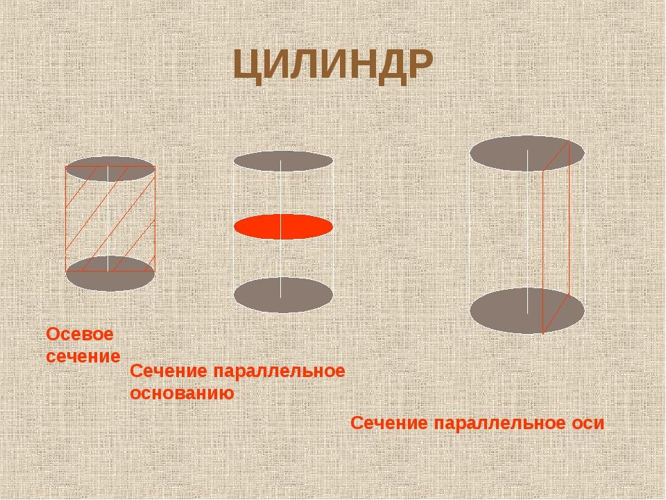 ЦИЛИНДР Осевое сечение Сечение параллельное основанию Сечение параллельное оси