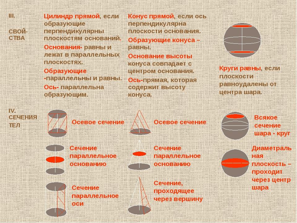 Осевое сечение Сечение параллельное основанию Сечение параллельное оси Осевое...