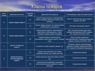 Классы пожаров Классификация пожаров по ГОСТ 27331 и рекомендуемые средства п