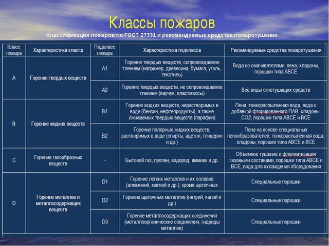 Классы пожаров Классификация пожаров по ГОСТ 27331 и рекомендуемые средства п...