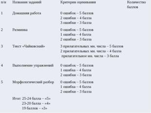 п/н Названия заданий Критерии оценивания Количество баллов 1 Домашняя работа