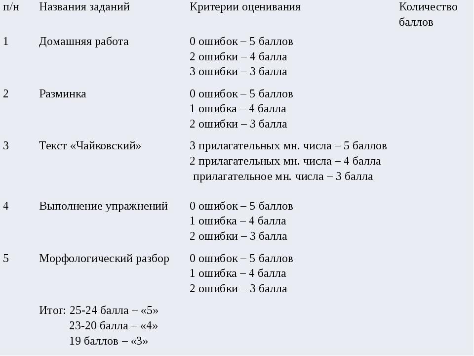 п/н Названия заданий Критерии оценивания Количество баллов 1 Домашняя работа...