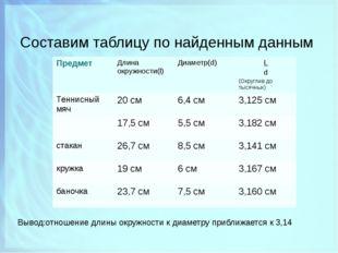 Составим таблицу по найденным данным Вывод:отношение длины окружности к диаме