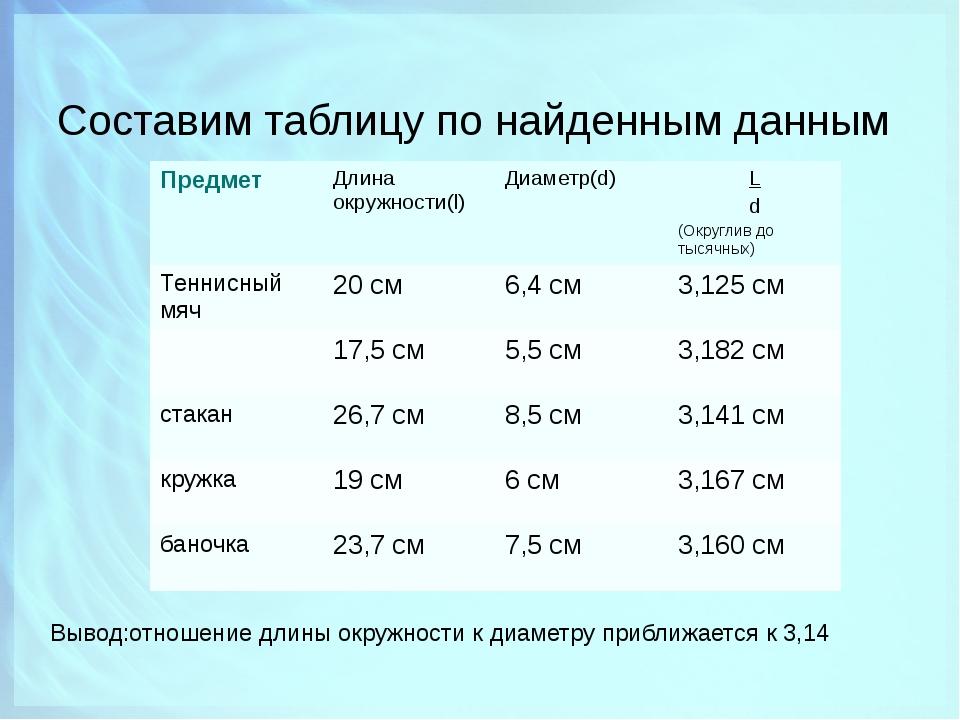 Составим таблицу по найденным данным Вывод:отношение длины окружности к диаме...