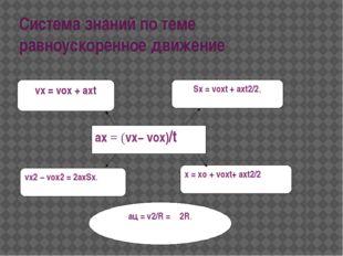 Система знаний по теме равноускоренное движение aц= v2/R = ω2R. х= хo+ vox
