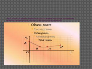 1.Какой из участков графика зависимости скорости от времени соответствует рав
