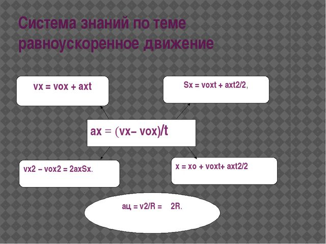 Система знаний по теме равноускоренное движение aц= v2/R = ω2R. х= хo+ vox...