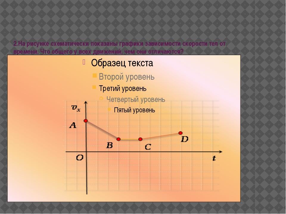 2.На рисунке схематически показаны графики зависимости скорости тел от времен...