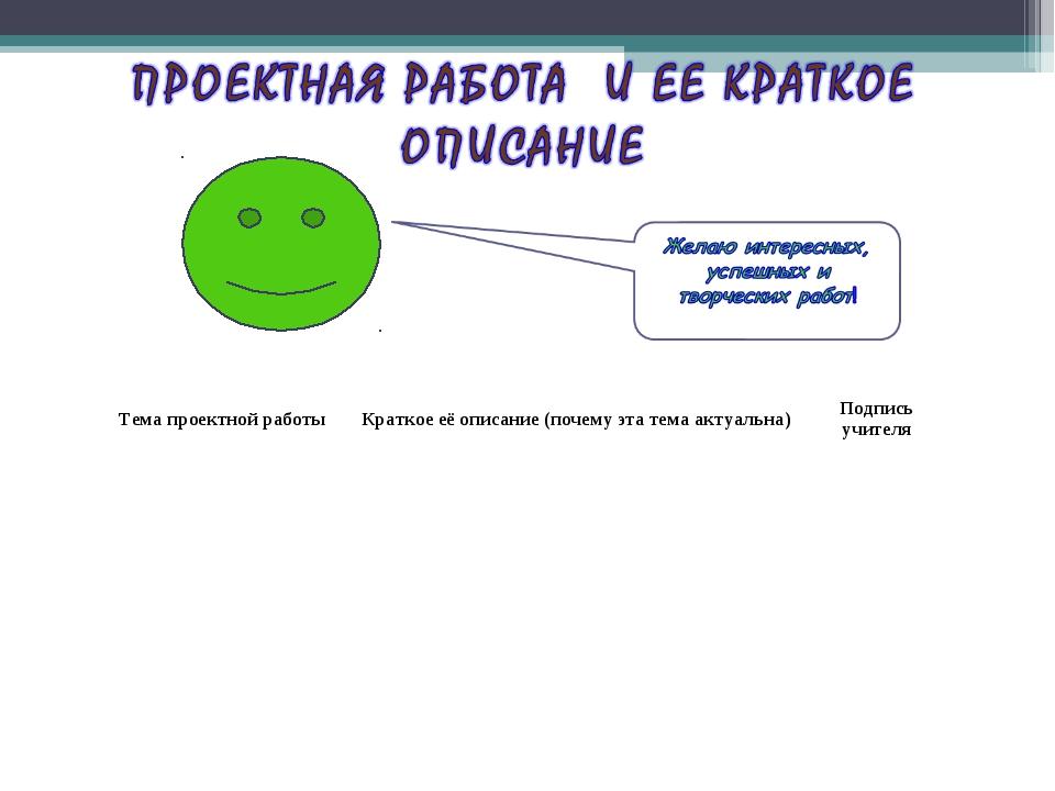 Тема проектной работыКраткое её описание (почему эта тема актуальна)Подпис...