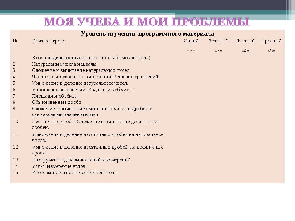 Уровень изучения программного материала №Тема контроляСиний «2»Зеленый «...