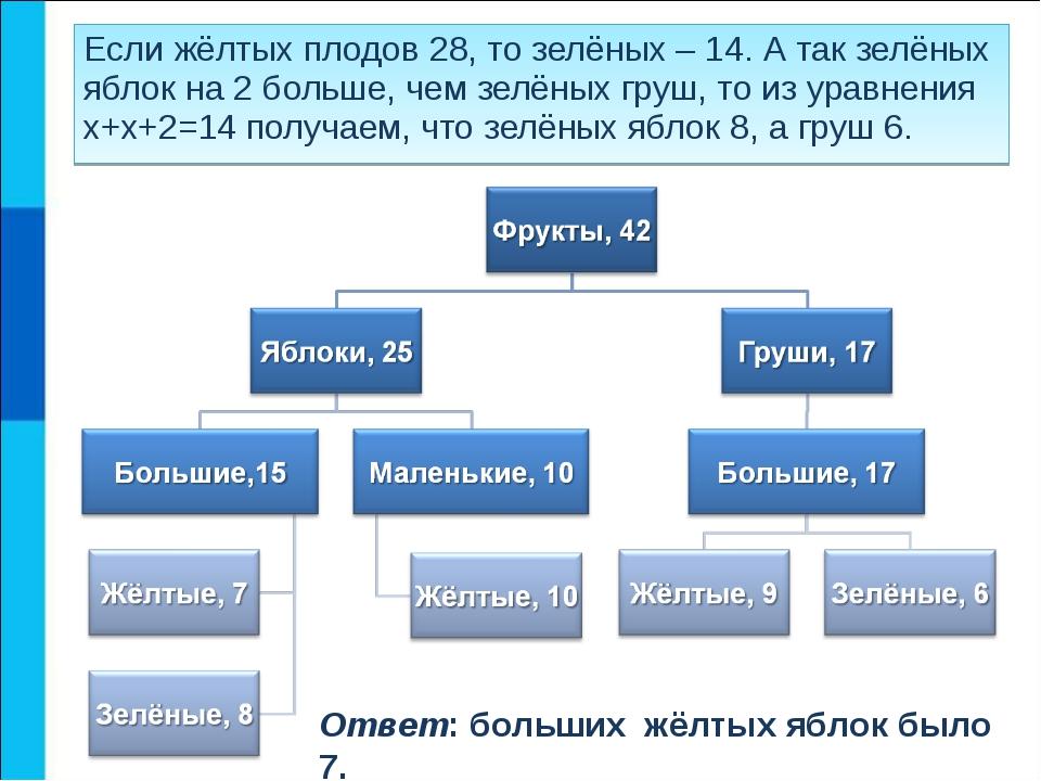 Если жёлтых плодов 28, то зелёных – 14. А так зелёных яблок на 2 больше, чем...