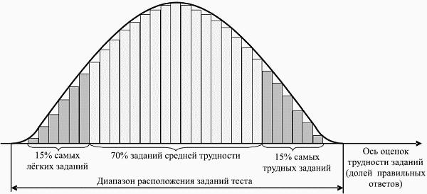 C:\Users\Ольга\Desktop\методическая тема кттоп\3. Основные подходы к разработке измерителей _ Контроль качества обучения при аттестации компетентностный подход_files\_135.png