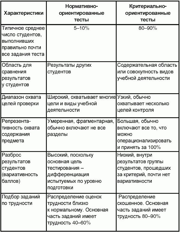 C:\Users\Ольга\Desktop\методическая тема кттоп\3. Основные подходы к разработке измерителей _ Контроль качества обучения при аттестации компетентностный подход_files\_137.png