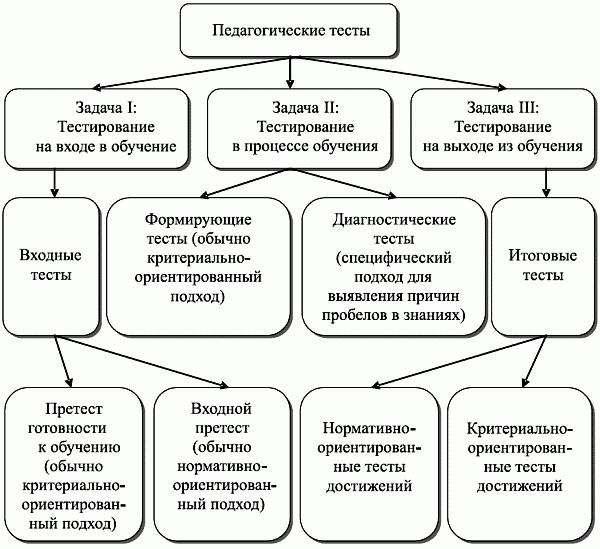 C:\Users\Ольга\Desktop\методическая тема кттоп\3. Основные подходы к разработке измерителей _ Контроль качества обучения при аттестации компетентностный подход_files\_143.png