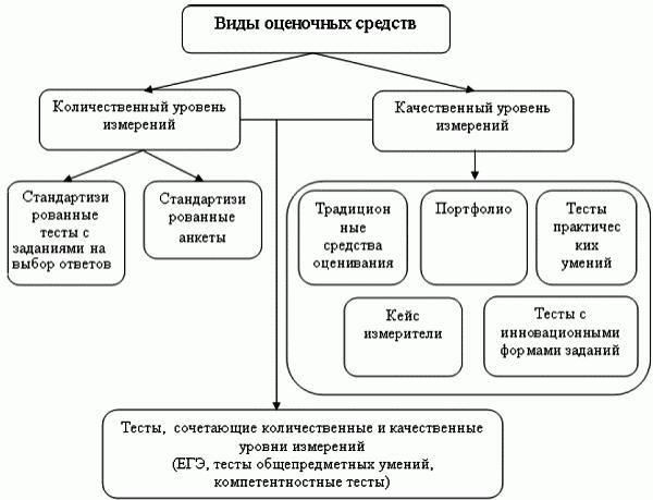 C:\Users\Ольга\Desktop\методическая тема кттоп\3. Основные подходы к разработке измерителей _ Контроль качества обучения при аттестации компетентностный подход_files\_157.png