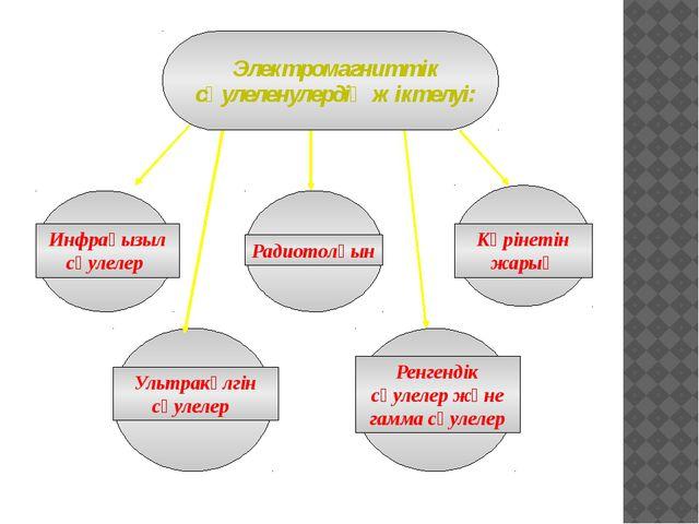 Электромагниттік сәулеленулердің жіктелуі: Радиотолқын Инфрақызыл сәулелер К...