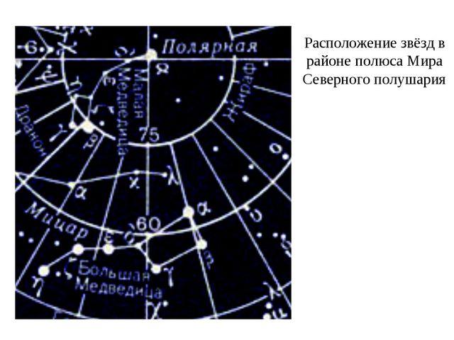 Расположение звёзд в районе полюса Мира Северного полушария