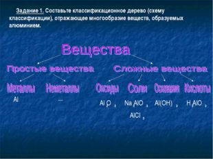 Задание 1. Составьте классификационное дерево (схему классификации), отражаю