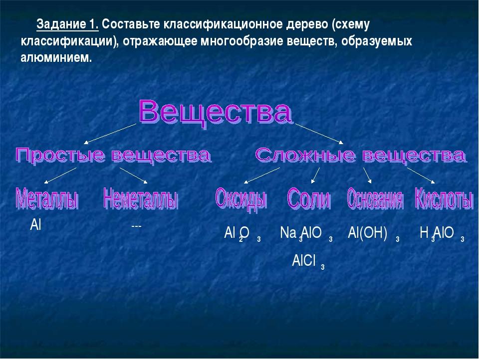 Задание 1. Составьте классификационное дерево (схему классификации), отражаю...