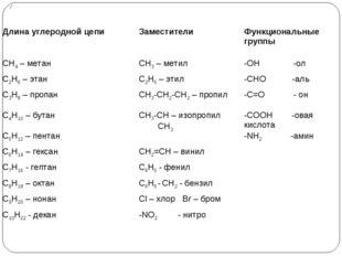 Длина углеродной цепиЗаместителиФункциональные группы СН4 – метанСН3 – мет