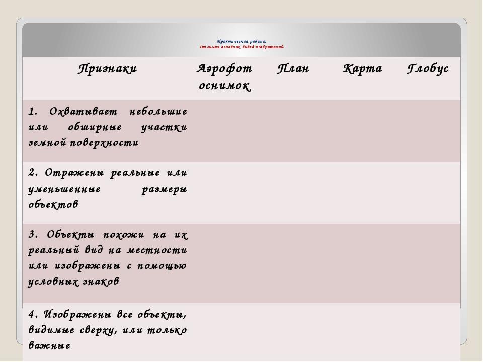Практическая работа. Отличия основных видов изображений Признаки Аэрофотосни...