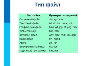 Тип файл Тип файла Примеры расширений Системный файл drv, sys,exe Текстовый ф