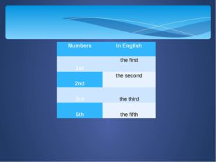 Numbers In English 1st thefirst 2nd thesecond 3rd thethird 5th thefifth