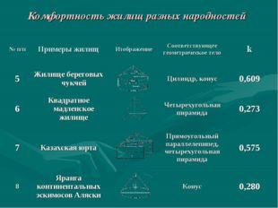 Комфортность жилищ разных народностей № п/пПримеры жилищИзображениеСоответ