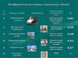 Комфортность различных сооружений (зданий)